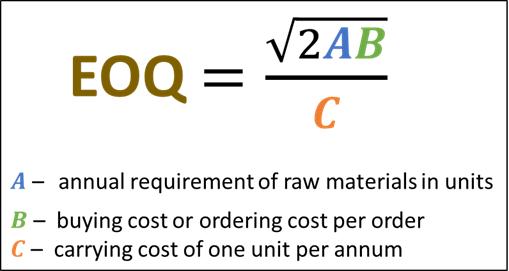 Eoq equation